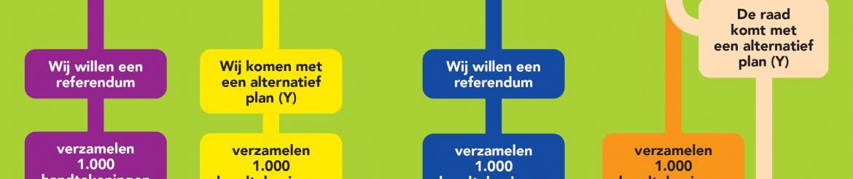Amsterdam referendumverordering infographic